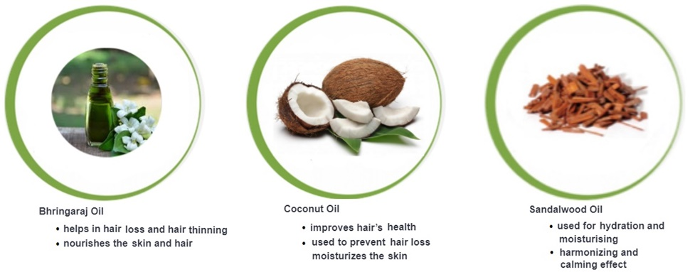 The active ingredients of the Coolherbals Pitta Body Oil are Bhringaral Oil, Coconut Oil and Sandalwood Oil